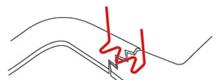 HSW-200 Z-Style Staple application illustration